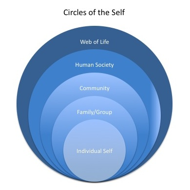 Circles of the Self