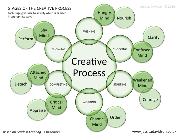 The creation process of the