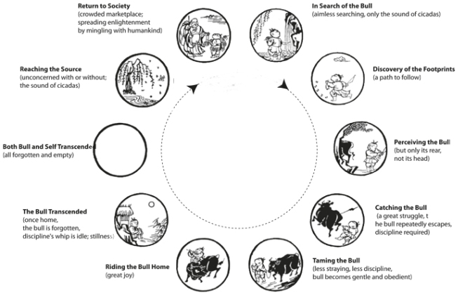Ox Herding Pictures full cycle