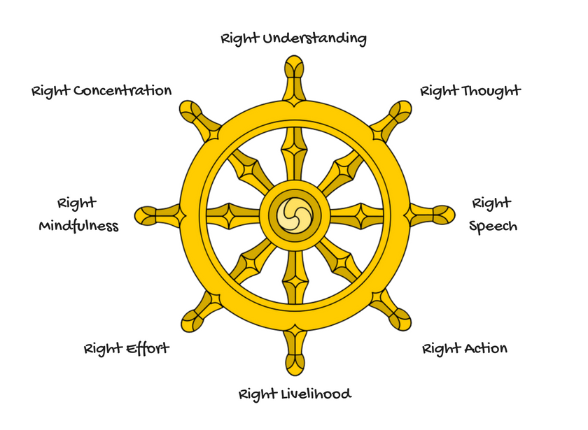 The foundational teachings of Buddhism and the Eightfold Path ...