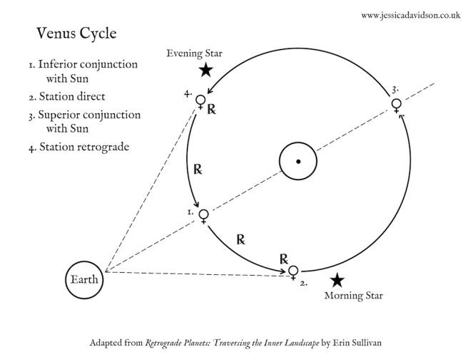 A Guide to Stealing Fire during Venus Retrograde – Jessica Davidson