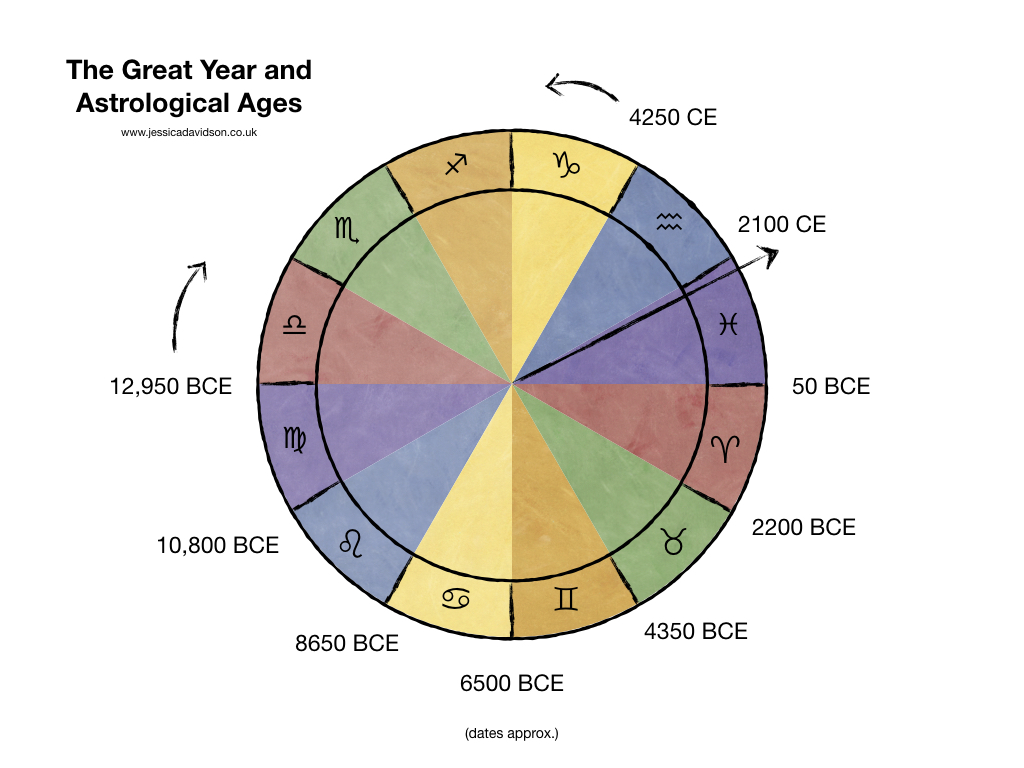 The Astrological Ages: some historical speculation